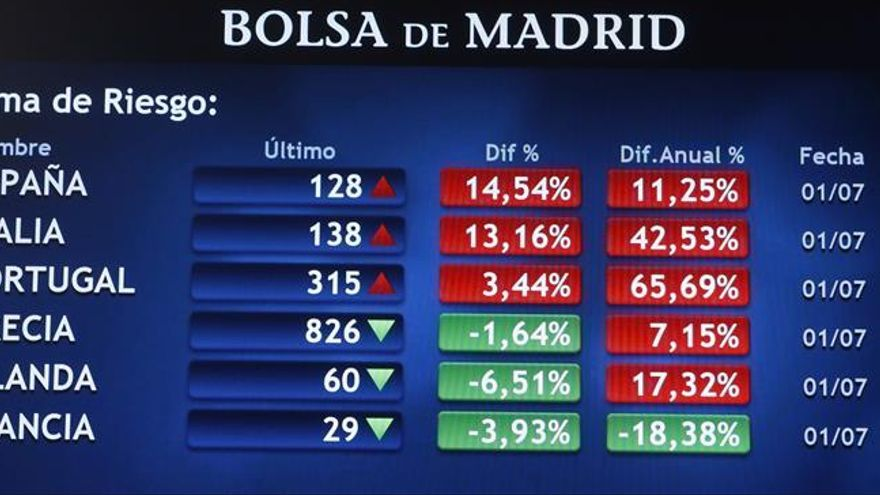 Nuevo mínimo histórico del bono alemán eleva la prima de España a 131 puntos