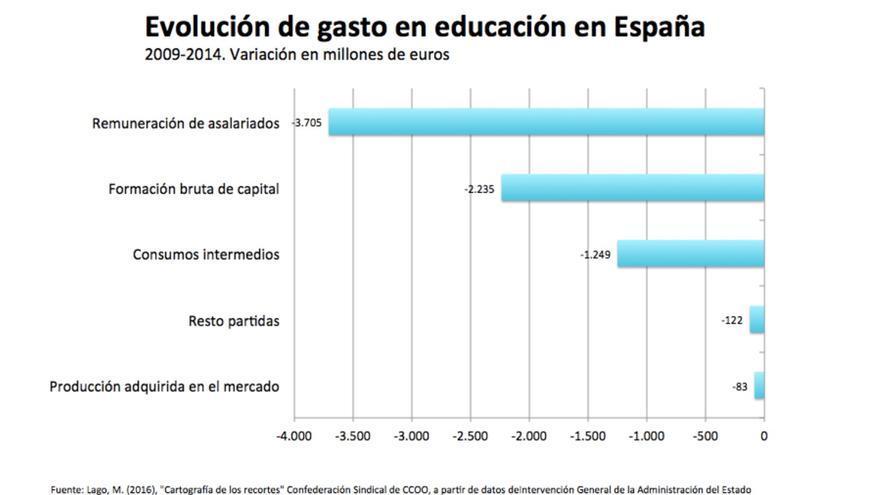 Evolución de gasto en educación en España.