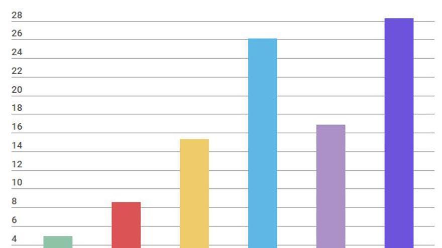 Votantes Ciudadanos segun estudios