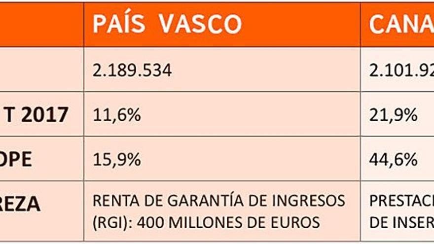 Comparación entre los presupuestos del País Vasco y Canarias.
