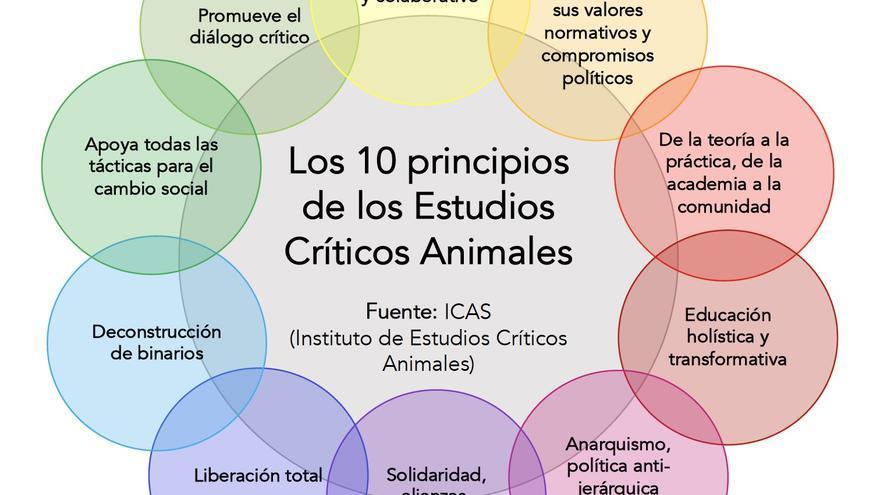 Principios de los Estudios Críticos Animales