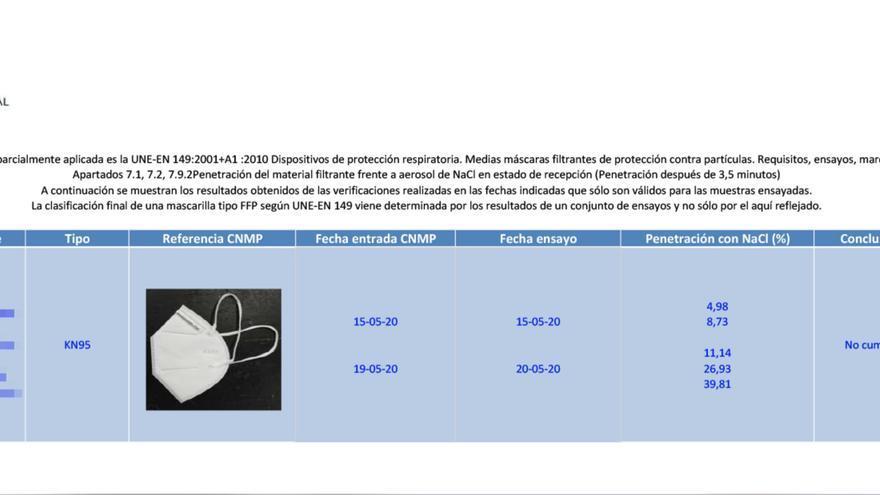 El análisis del INSST sobre las mascarillas que reparte la Comunidad de Madrid.