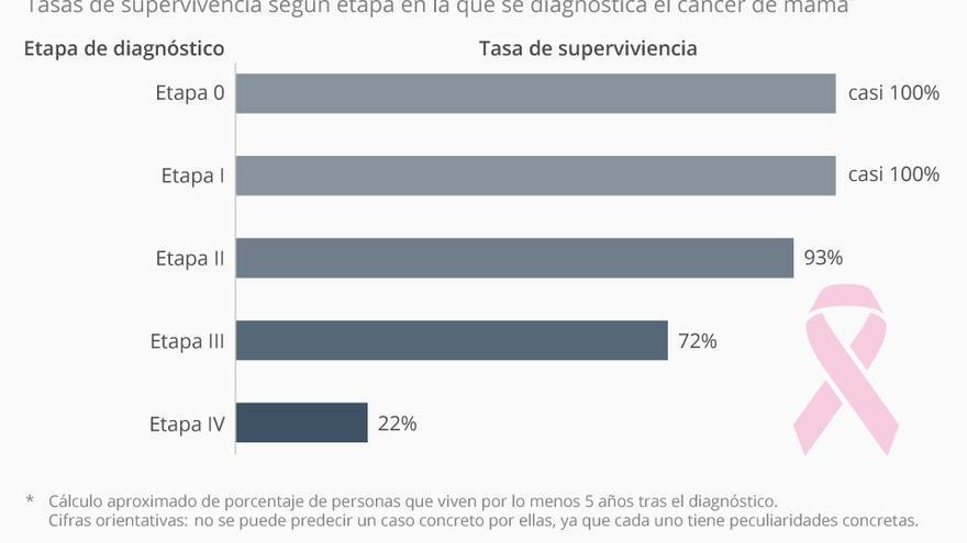 Gráfico tasa supervivencia