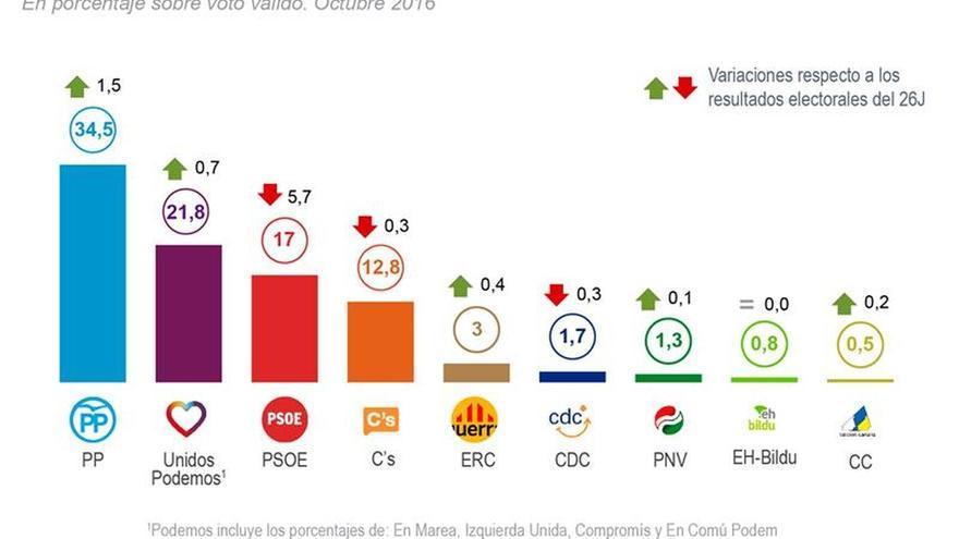 El PP ya dobla al PSOE, que se hunde al tercer puesto por su crisis interna