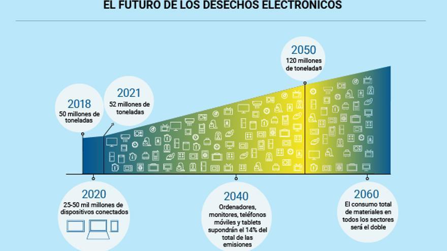 Gráfico que muestra la evolución de los desechos electrónicos si continúan las pautas de consumo actual.