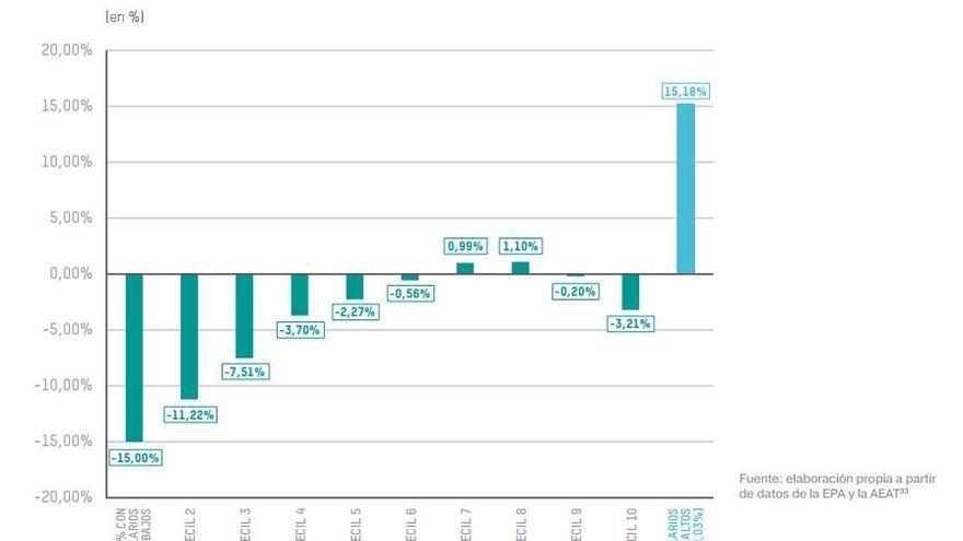 Evolución de los salarios reales por decil, 2008-2016.