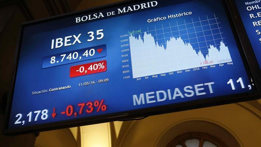 La Bolsa española pierde los 8.700 puntos tras caer el 1,12 % a mediodía