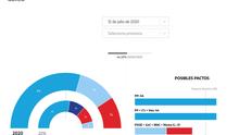 El PP conserva la mayoría absoluta y el BNG adelanta al PSOE en Galicia a mitad de escrutinio