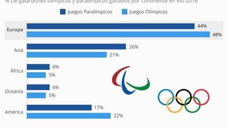 Distribución de medallas en los Juegos Olímpicos y Paralímpicos según el continente de procedencia. / Statista