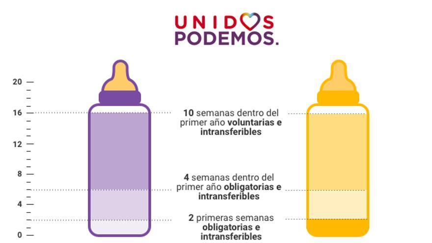Propuesta Unidos Podemos.