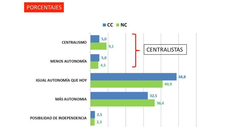 Autodefinición en el eje de izquierda-derecha del electorado de CC-NC