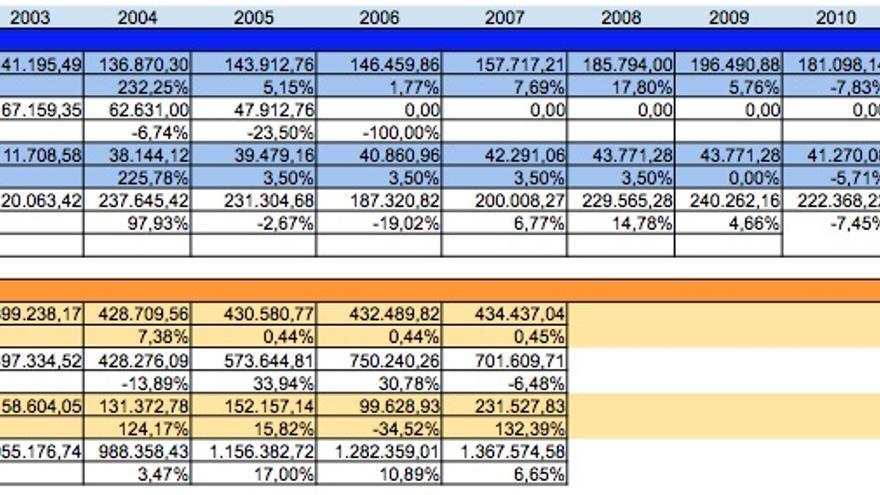 Los ingresos de Mariano Rajoy, según los datos fiscales que ha publicado La Moncloa