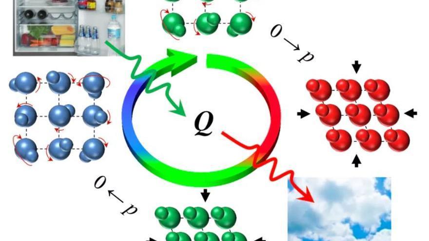 Ciclo refrigerante basado en efectos barocalóricos en sólidos. Las redes de moléculas (representadas por esferas) corresponden a las distintas estructuras internas de los cristales plásticos a lo largo del ciclo. El color indica su cambio de temperatura (de caliente a frío: rojo, verde, azul). Las flechas onduladas indican el flujo de calor: el ciclo absorbe calor de una nevera y lo cede al ambiente.