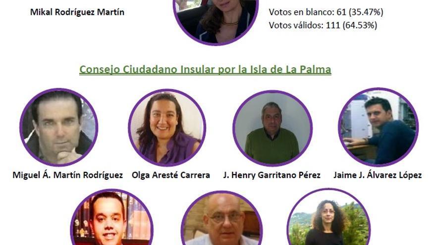 Consejo Ciudadano Insular de Podemos en La Palma.