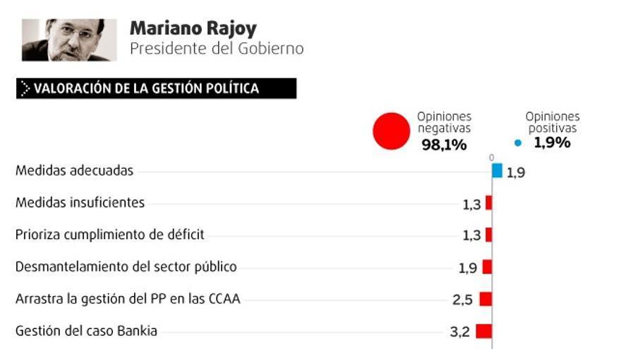 Valoración de la gestión política y personal de Mariano Rajoy.