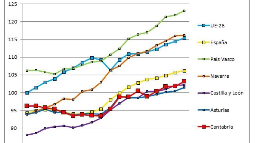 Fuente: cálculos propios a partir de datos del INE y EUROSTAT.