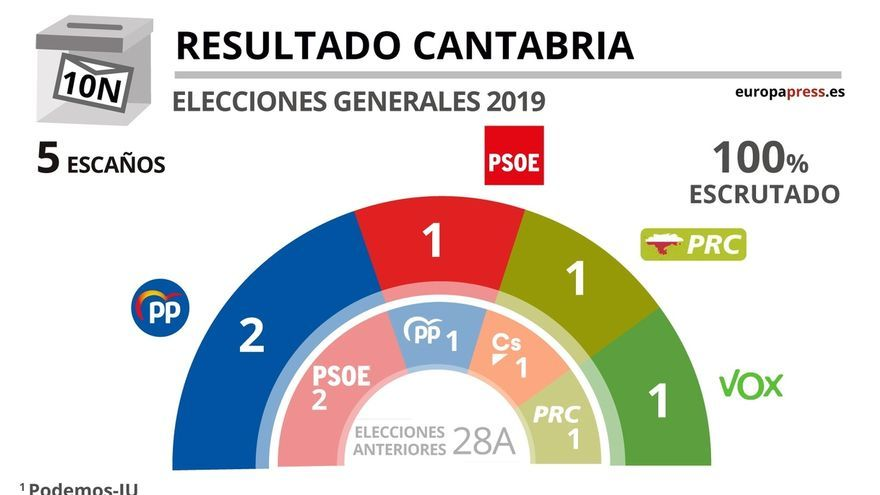 El PP gana al PSOE, auge de PRC y Vox y debacle de Ciudadanos