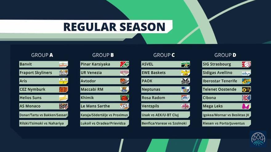 Grupos de la Basketball Champions League