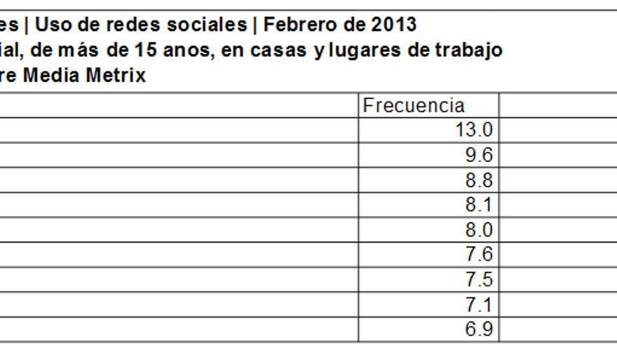 Ranking de países en el uso de redes sociales. Febrero 2013. Fuente comScore