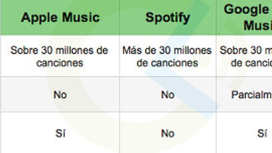 El catálogo de los servicios de streaming de música