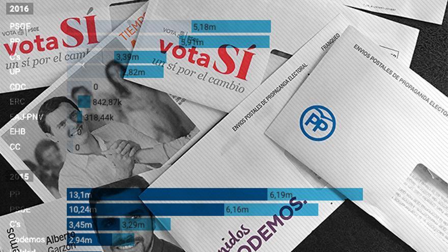 De los ocho millones de euros de 1986 a los 36 de 2015: los partidos se pelean por el 'mailing' electoral