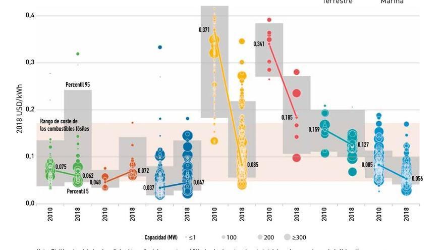 Evolución del coste de generación de energía.