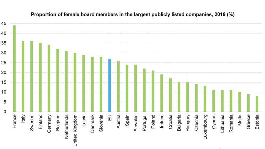 Proporción de mujeres en los consejos de administración de las mayores empresas.