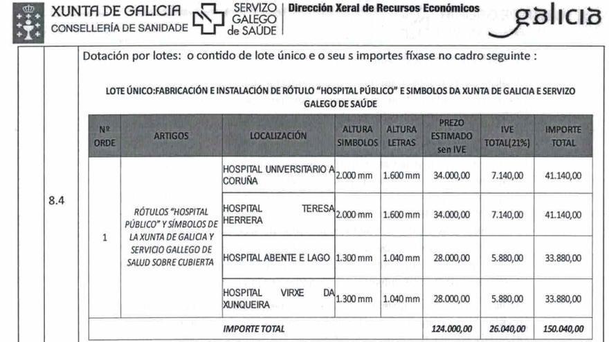 Detalle del presupuesto del contrato que ha puesto en marcha el Sergas