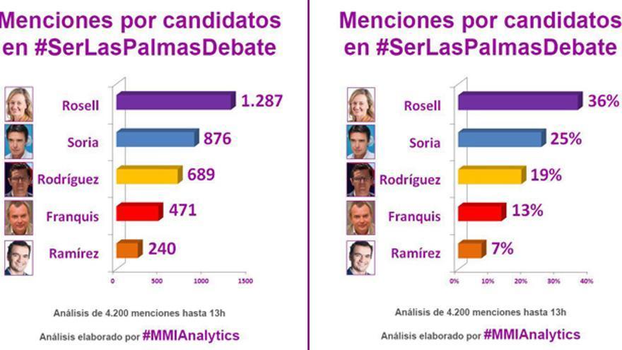 Menciones en las redes sociales de los candidatos por Las Palmas que participaron en el debate de Cadena Ser.
