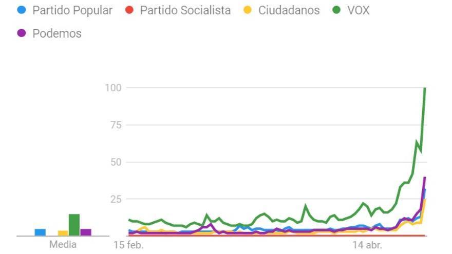 Evolución de las búsquedas en Google sobre los partidos políticos desde que Pedro Sánchez convocó elecciones.