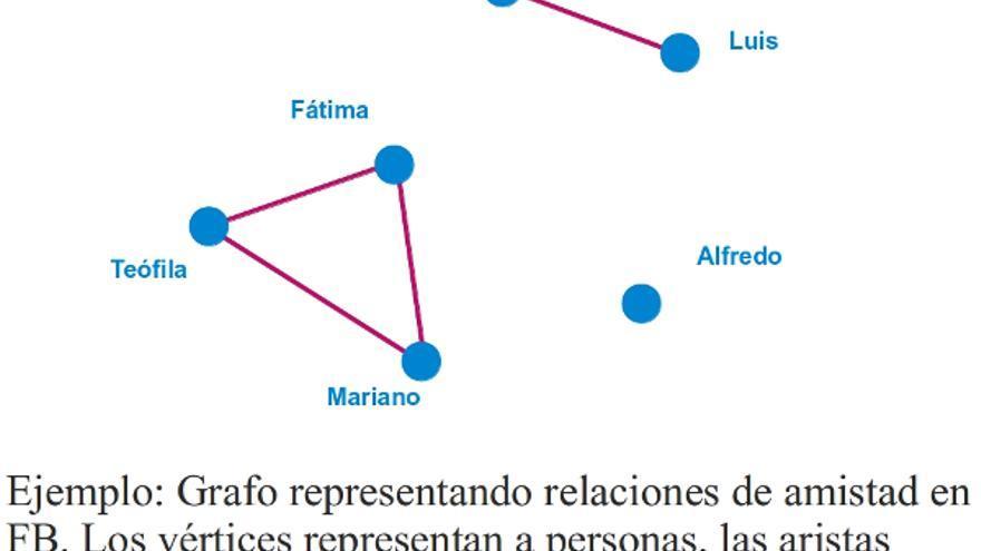 Gráfico de relaciones en Facebook