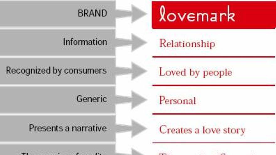 lovemarks, Kevin Roberts