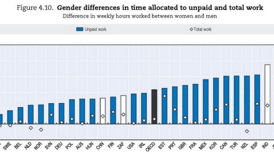 Diferencias de género en el reparto de tareas del hogar