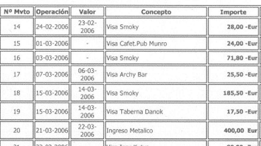 Visa de De Miguel, Ochandiano y Tellería