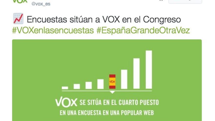 El tuit de Vox sobre la encuesta en Forocoches