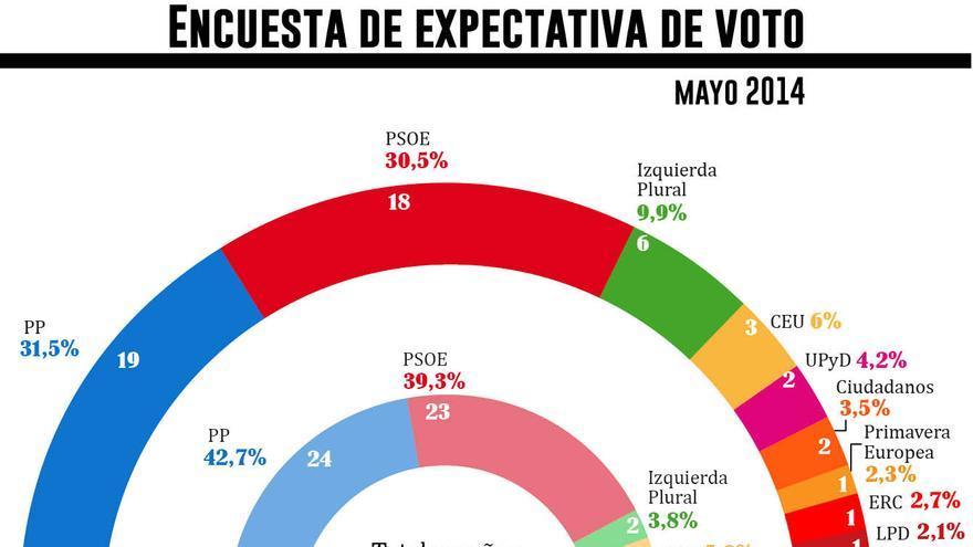 Encuesta de expectativa de voto. Europeas 2014 / Gráfico: Belén Picazo
