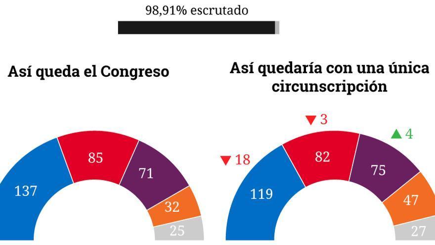 GRÁFICO: Así quedaría el Congreso con una ley electoral de circunscripción única