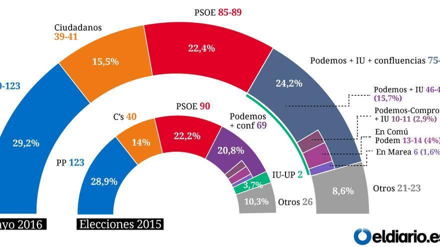 Encuesta de expectativa de voto (con una coalición de Podemos + IU)