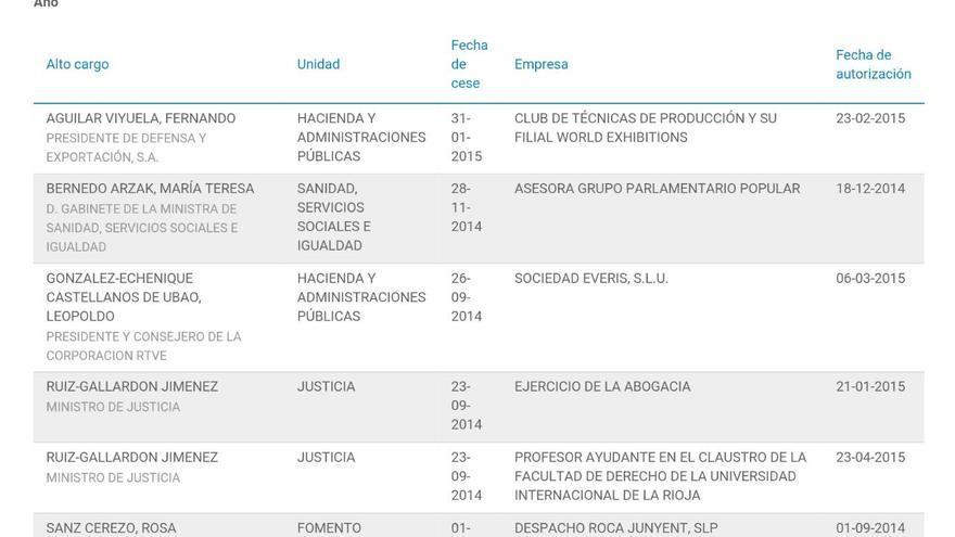 Últimos ceses de altos cargos publicados en el Portal de la Transparencia.
