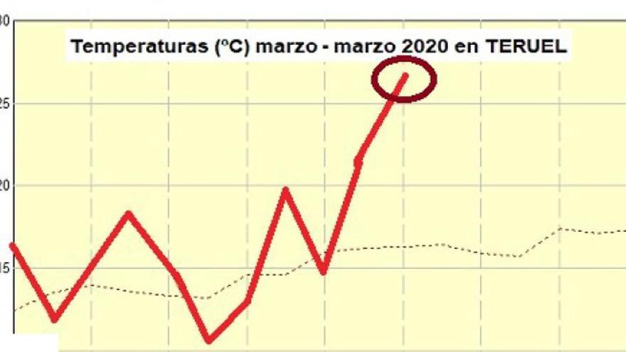 gráfico que indica los 28 ºC que alcanzó Teruel el 12 de marzo y que marcaron una efeméride meteorológica.