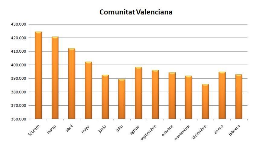 Gráfica de la evolución del paro en la Comunitat Valenciana durante el último año