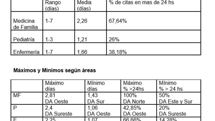 Tabla de demoras en Atención Primaria, elaborada por CCOO sobre datos de febrero de 2018.