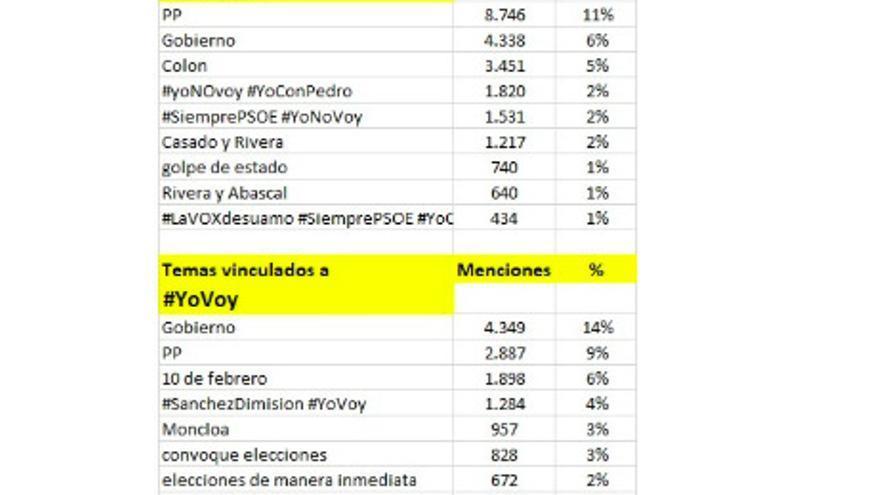 El #yonovoy vence 70 a 30 en Twitter