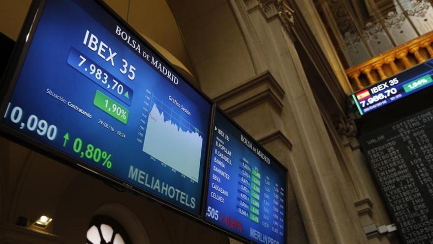 La Bolsa española recupera los 8.000 puntos a mediodía tras subir el 2,49 %
