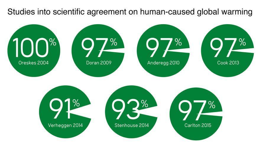 Nivel de consenso sobre cambio climático entre los climatólogos según diversos estudios