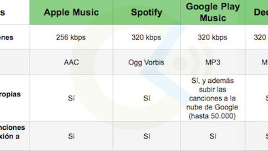 Características de Audio de los servicios de streaming musical