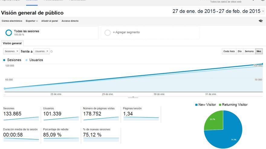 Estadísticas ofrecidas por Google Analytics sobre el primer mes de vida de eldiario.es Cantabria.