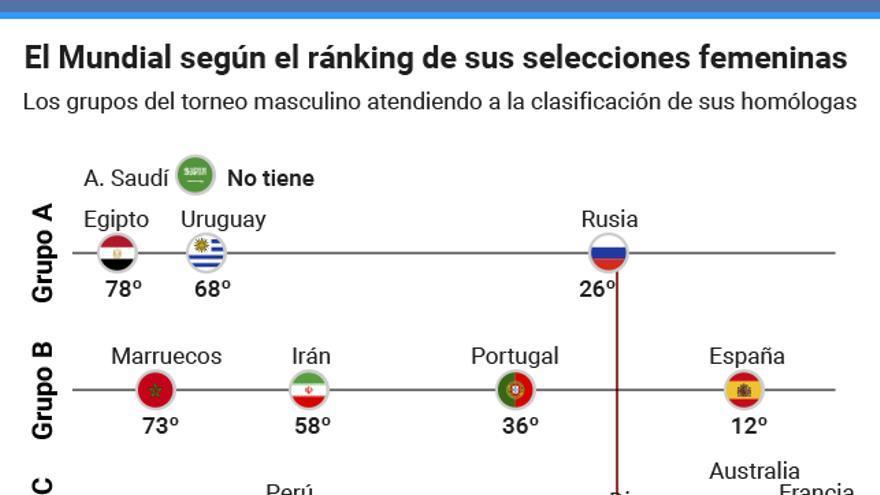 Ranking de selecciones femeninas