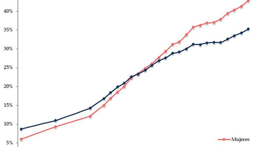 Proporción de personas que han completado la educación universitaria.