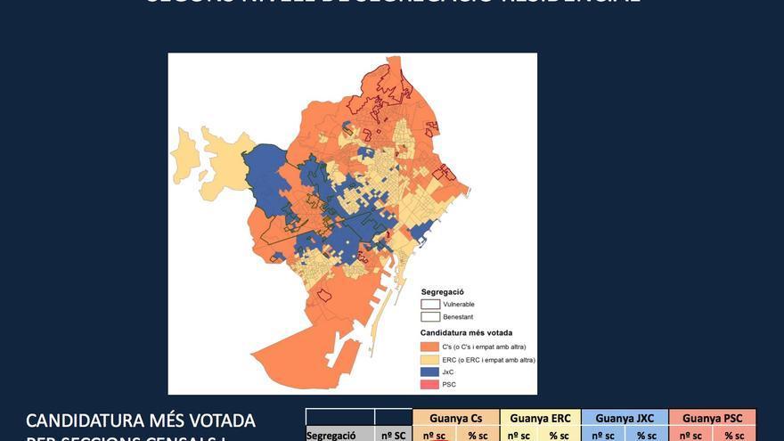Ciudadanos ganó en 59 de las 60 zonas vulnerables, pero también en más de la mitad de las acomodades